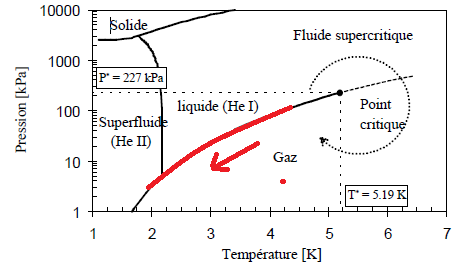Diagramme de phase Helium