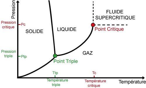 Diagramme de phase classique