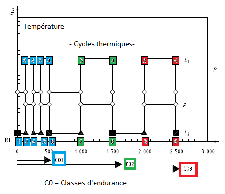 NORME ISO 15848 - Cycles Thermiques