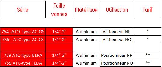 BADGER RCV Actionneurs pneumatiques_042017
