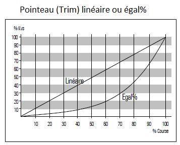 BADGER RCV Linéaire & egal pourcentage 2